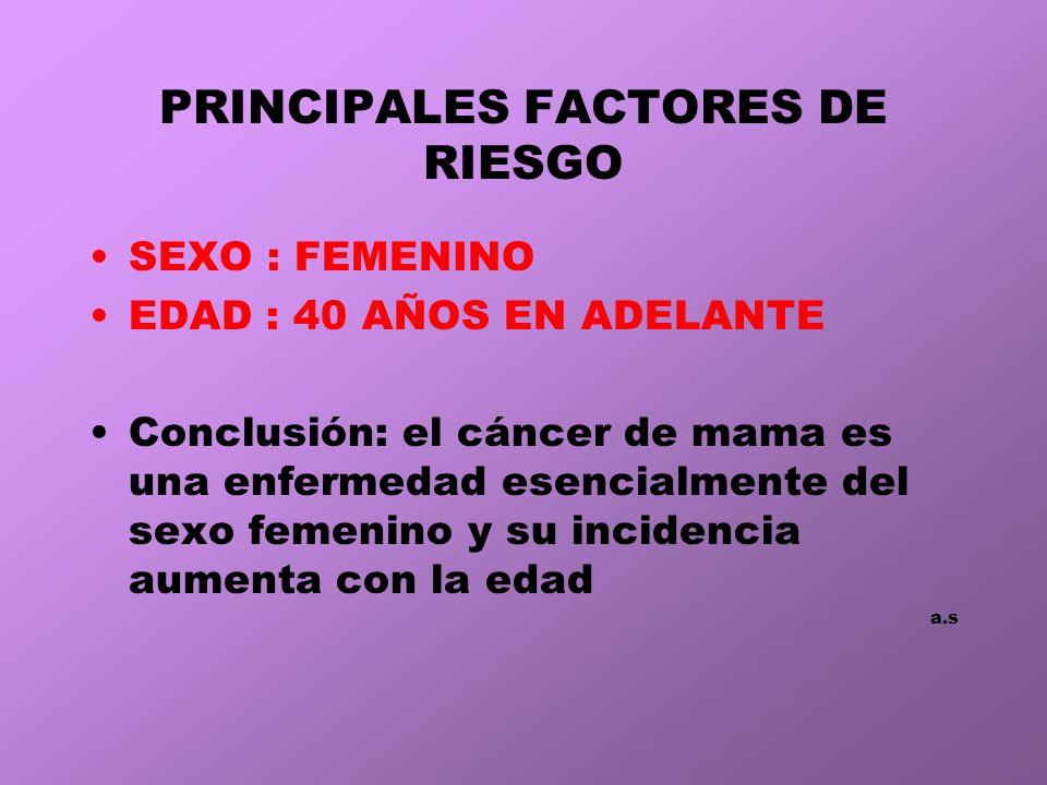PRINCIPALES FACTORES DE RIESGO SEXO : FEMENINO EDAD : 40 AÑOS EN ADELANTE Conclusión: el cáncer de mama es una enfermedad esencialmente del sexo femenino y su incidencia aumenta con la edad a.s