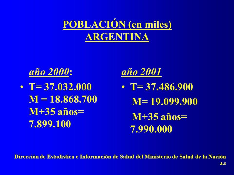 POBLACIÓN (en miles) ARGENTINA año 2000: T= 37.032.000 M = 18.868.700 M+35 años= 7.899.100 año 2001 T= 37.486.900 M= 19.099.900 M+35 años= 7.990.000 Dirección de Estadística e Información de Salud del Ministerio de Salud de la Nación a.s