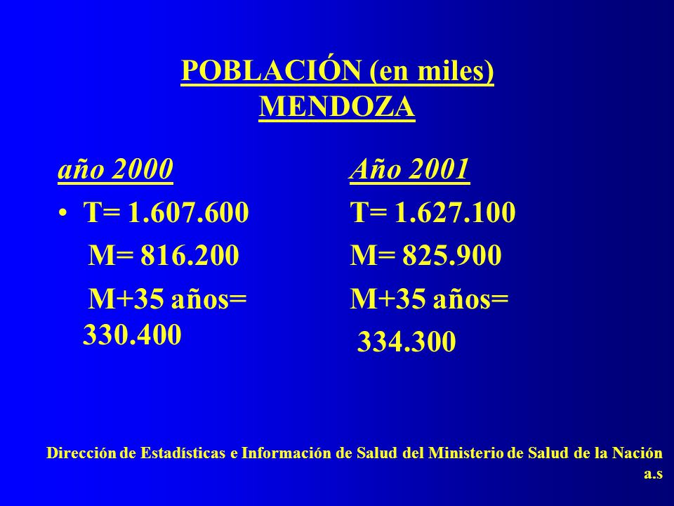 POBLACIÓN (en miles) MENDOZA año 2000 T= 1.607.600 M= 816.200 M+35 años= 330.400 Año 2001 T= 1.627.100 M= 825.900 M+35 años= 334.300 Dirección de Estadísticas e Información de Salud del Ministerio de Salud de la Nación a.s