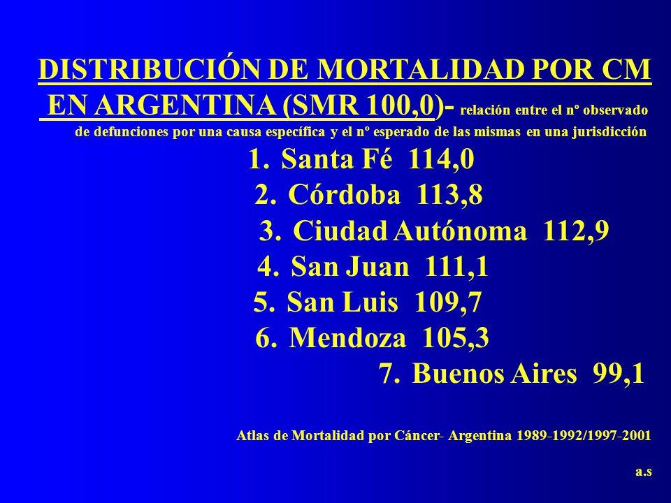 DISTRIBUCIÓN DE MORTALIDAD POR CM EN ARGENTINA (SMR 100,0)- relación entre el nº observado de defunciones por una causa específica y el nº esperado de las mismas en una jurisdicción 1.Santa Fé 114,0 2.Córdoba 113,8 3.Ciudad Autónoma 112,9 4.San Juan 111,1 5.San Luis 109,7 6.Mendoza 105,3 7.Buenos Aires 99,1 Atlas de Mortalidad por Cáncer- Argentina 1989-1992/1997-2001 a.s