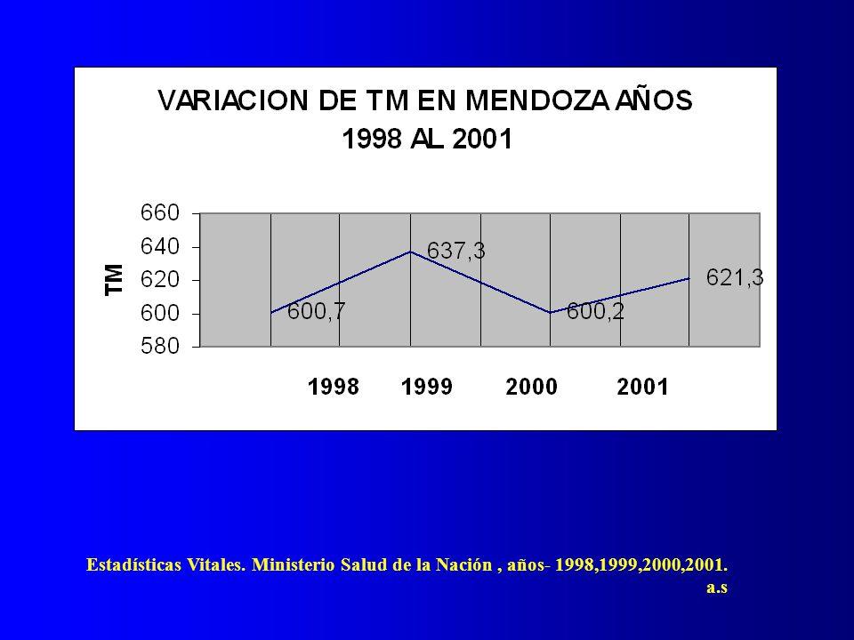 Estadísticas Vitales. Ministerio Salud de la Nación, años- 1998,1999,2000,2001. a.s