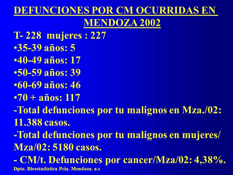 DEFUNCIONES POR CM OCURRIDAS EN MENDOZA 2002 T- 228 mujeres : 227 35-39 años: 5 40-49 años: 17 50-59 años: 39 60-69 años: 46 70 + años: 117 -Total defunciones por tu malignos en Mza./02: 11.388 casos.