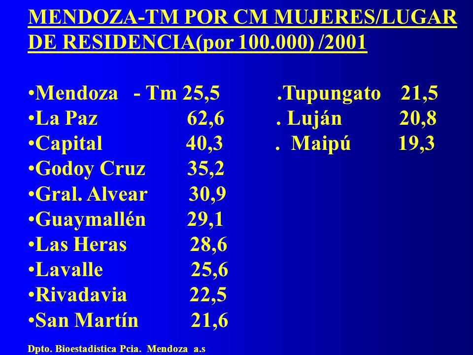 MENDOZA-TM POR CM MUJERES/LUGAR DE RESIDENCIA(por 100.000) /2001 Mendoza - Tm 25,5.Tupungato 21,5 La Paz 62,6. Luján 20,8 Capital 40,3. Maipú 19,3 God
