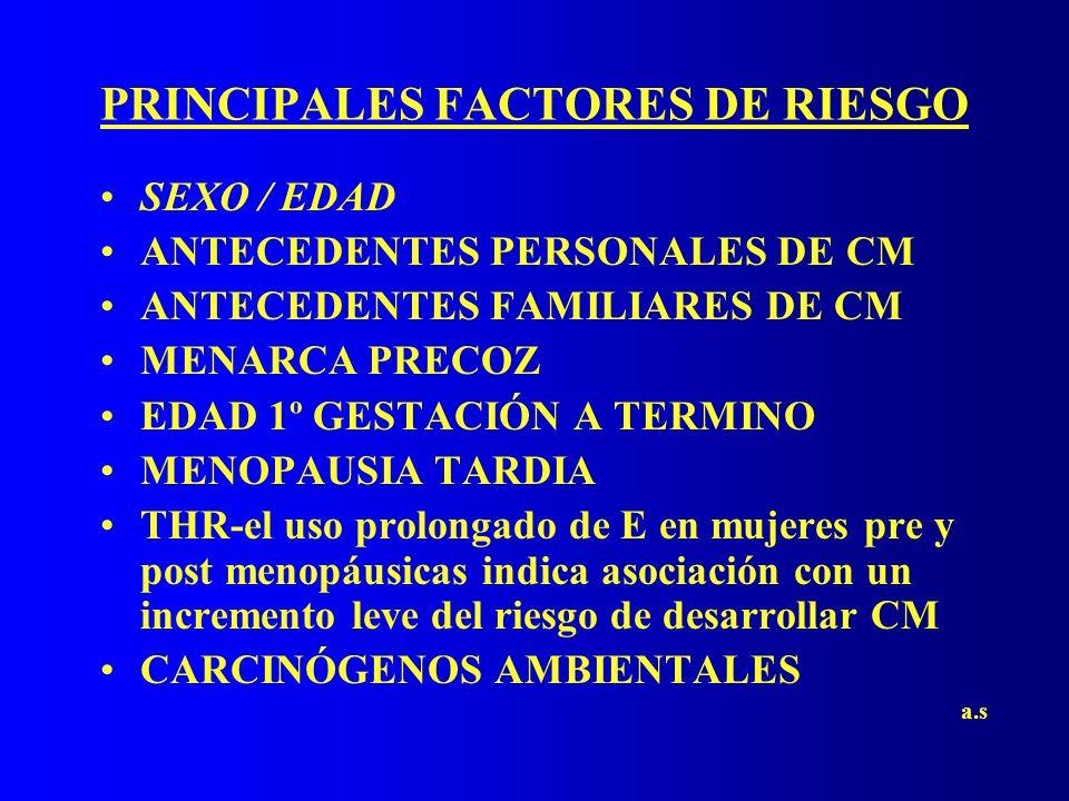 PRINCIPALES FACTORES DE RIESGO SEXO / EDAD ANTECEDENTES PERSONALES DE CM ANTECEDENTES FAMILIARES DE CM MENARCA PRECOZ EDAD 1º GESTACIÓN A TERMINO MENOPAUSIA TARDIA THR-el uso prolongado de E en mujeres pre y post menopáusicas indica asociación con un incremento leve del riesgo de desarrollar CM CARCINÓGENOS AMBIENTALES a.s