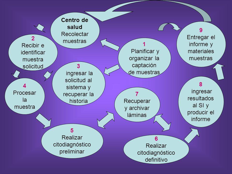 2 Recibir e identificar muestra solicitud 3 ingresar la solicitud al sistema y recuperar la historia 4 Procesar la muestra 5 Realizar citodiagnóstico