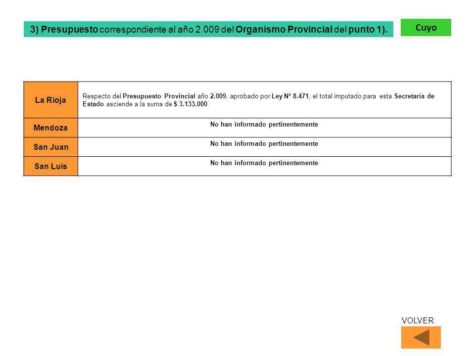 La Rioja Respecto del Presupuesto Provincial año 2.009, aprobado por Ley Nº 8.471, el total imputado para esta Secretaría de Estado asciende a la suma de $ 3.133.000 Mendoza No han informado pertinentemente San Juan No han informado pertinentemente San Luis No han informado pertinentemente 3) Presupuesto correspondiente al año 2.009 del Organismo Provincial del punto 1).