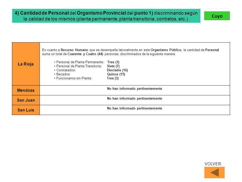 La Rioja En cuanto a Recurso Humano que se desempeña laboralmente en este Organismo Público, la cantidad de Personal suma un total de Cuarenta y Cuatro (44) personas, discriminados de la siguiente manera: Personal de Planta Permanente: Tres (3) Personal de Planta Transitoria: Siete (7) Contratados: Dieciséis (16) Becados: Quince (15) Funcionarios sin Planta: Tres (3) Mendoza No han informado pertinentemente San Juan No han informado pertinentemente San Luis No han informado pertinentemente 4) Cantidad de Personal del Organismo Provincial del punto 1) discriminando según la calidad de los mismos (planta permanente, planta transitoria, contratos, etc.).