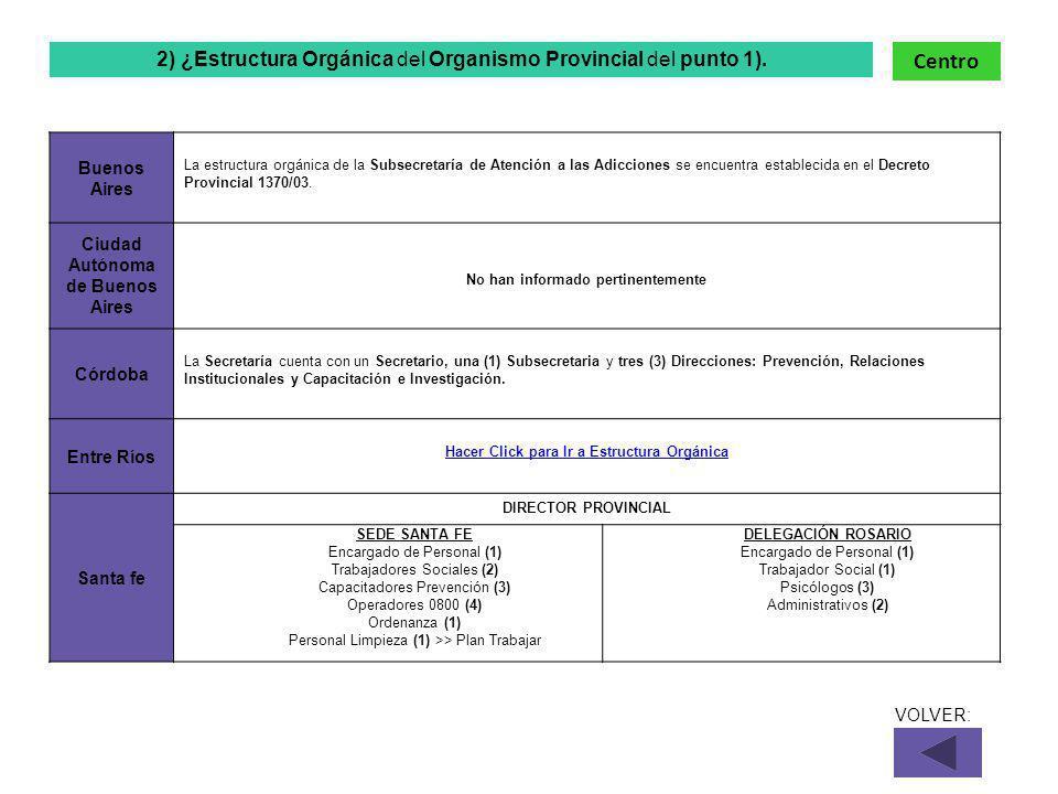 Buenos Aires La estructura orgánica de la Subsecretaría de Atención a las Adicciones se encuentra establecida en el Decreto Provincial 1370/03.