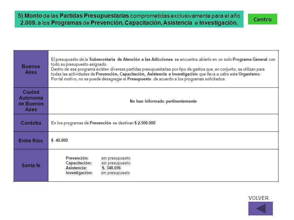 Buenos Aires El presupuesto de la Subsecretaría de Atención a las Adicciones se encuentra abierto en un solo Programa General con todo su presupuesto asignado.