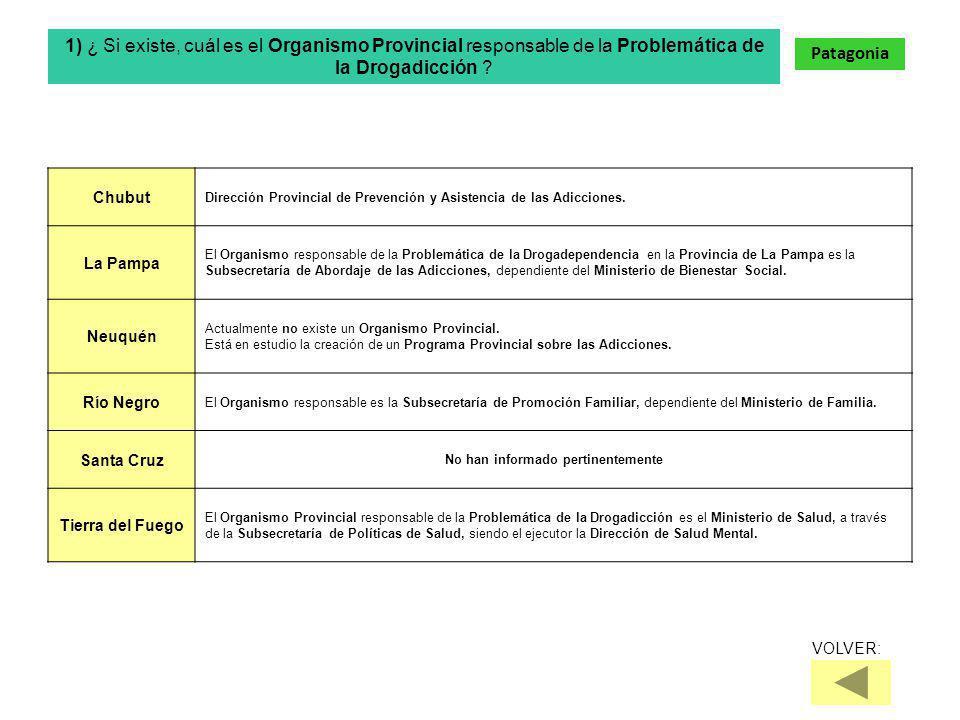 Chubut Dirección Provincial de Prevención y Asistencia de las Adicciones.
