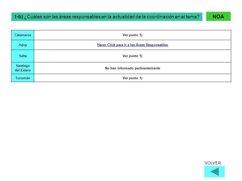 Catamarca Ver punto 1) Jujuy Hacer Click para Ir a las Áreas Responsables Salta Ver punto 1) Santiago del Estero No han informado pertinentemente Tucumán Ver punto 1) 1-b) ¿Cuáles son las áreas responsables en la actualidad de la coordinación en el tema.