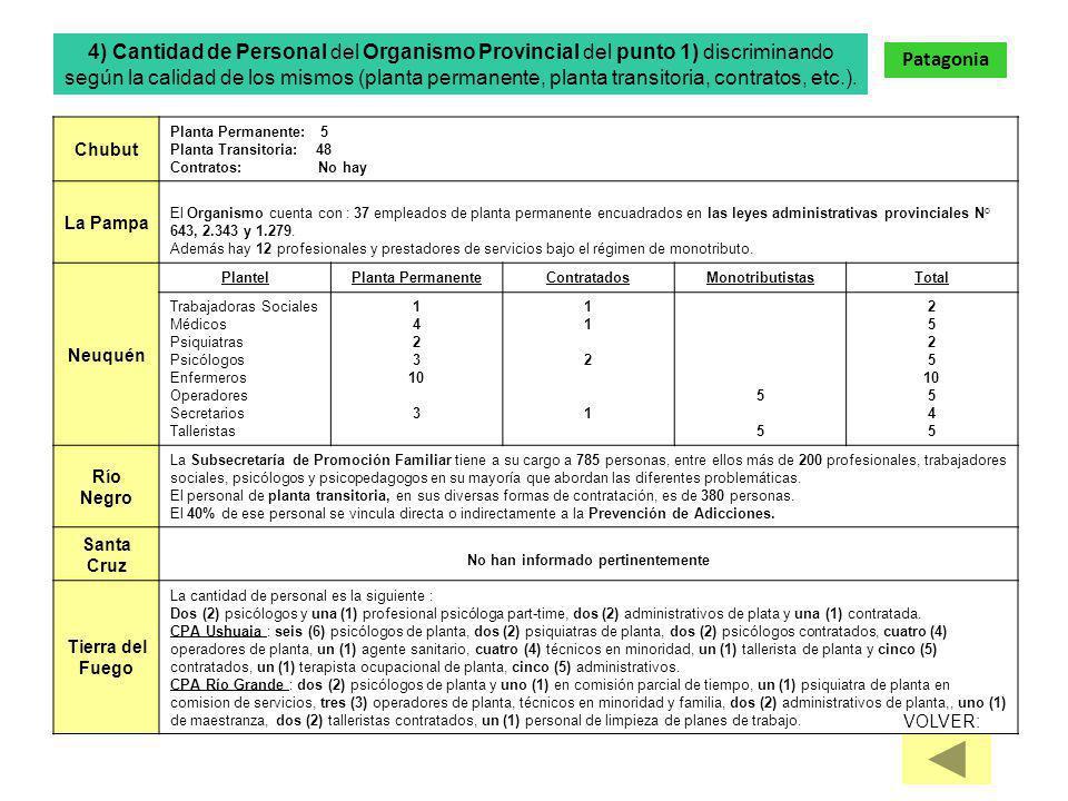 Chubut Planta Permanente: 5 Planta Transitoria: 48 Contratos: No hay La Pampa El Organismo cuenta con : 37 empleados de planta permanente encuadrados en las leyes administrativas provinciales N° 643, 2.343 y 1.279.
