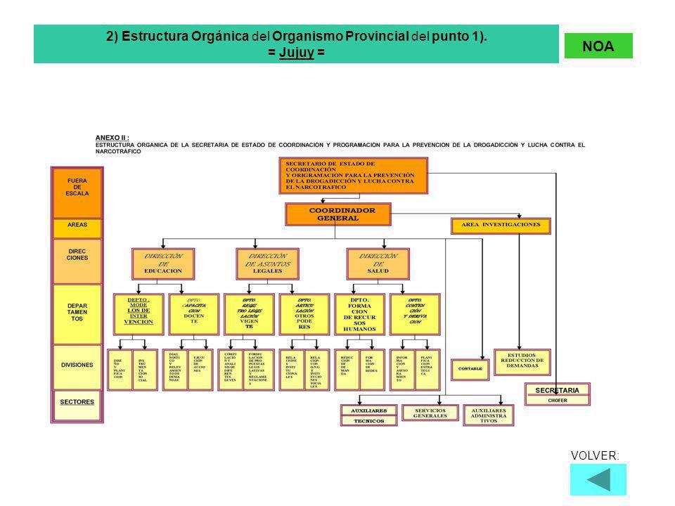 2) Estructura Orgánica del Organismo Provincial del punto 1). = Jujuy = NOA VOLVER: