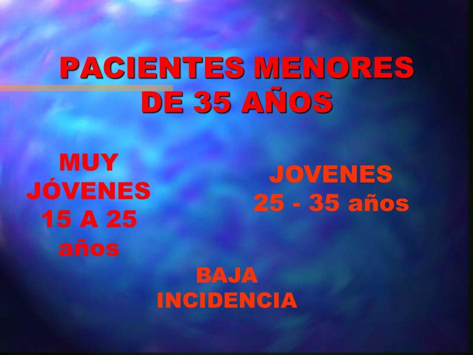 PACIENTES MENORES DE 35 AÑOS JOVENES 25 - 35 años MUY JÓVENES 15 A 25 años BAJA INCIDENCIA