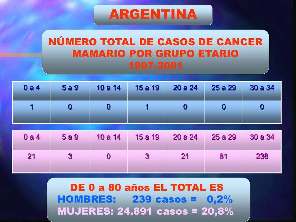 NÚMERO TOTAL DE CASOS DE CANCER MAMARIO POR GRUPO ETARIO 1997-2001 0 a 4 5 a 9 10 a 14 15 a 19 20 a 24 25 a 29 30 a 34 1001000 0 a 4 5 a 9 10 a 14 15