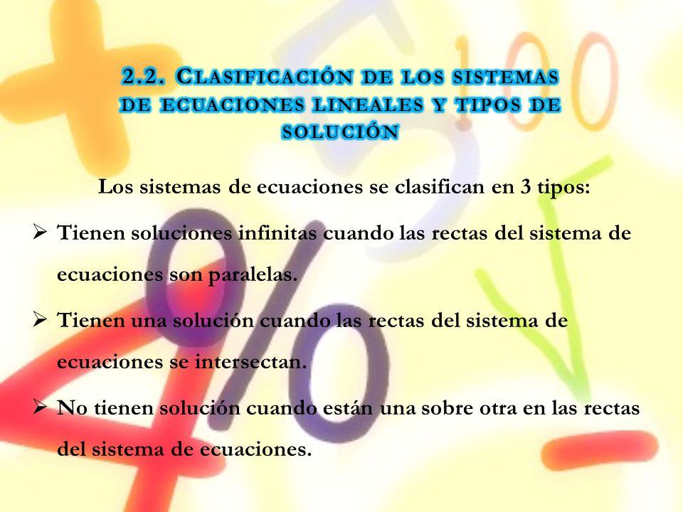Los sistemas de ecuaciones se clasifican en 3 tipos: Tienen soluciones infinitas cuando las rectas del sistema de ecuaciones son paralelas. Tienen una