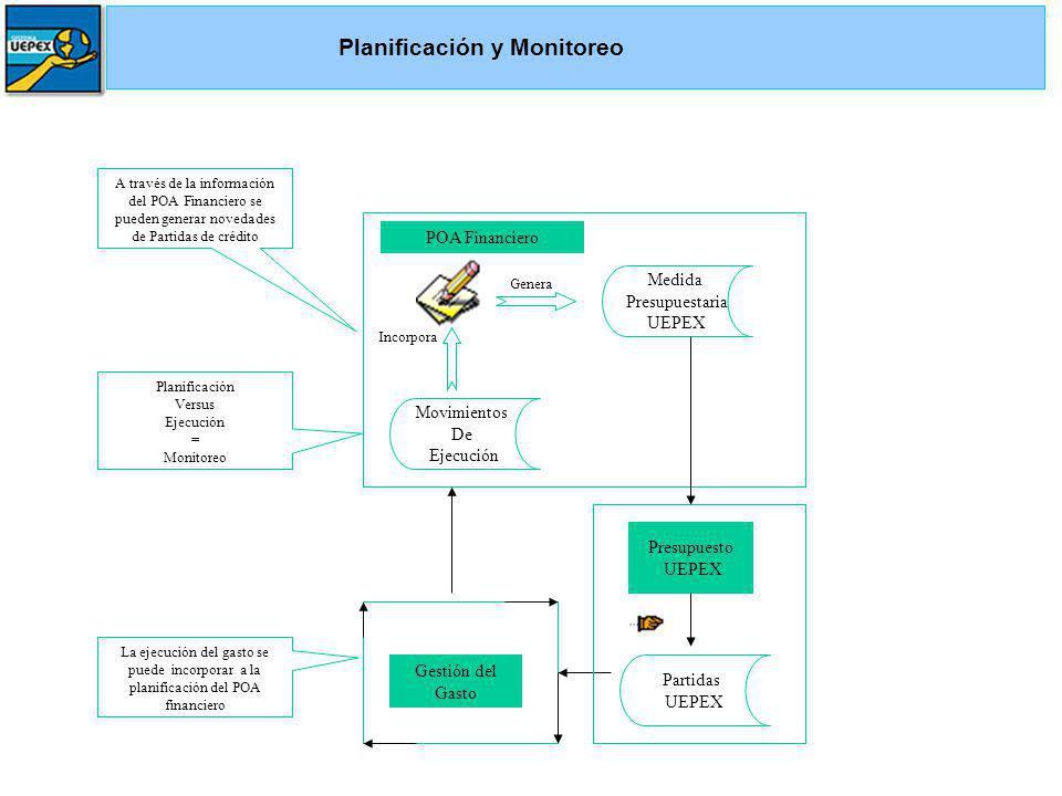 Gestión del Gasto Presupuesto UEPEX A través de la información del POA Financiero se pueden generar novedades de Partidas de crédito Medida Presupuestaria UEPEX Partidas UEPEX La ejecución del gasto se puede incorporar a la planificación del POA financiero Movimientos De Ejecución POA Financiero Genera Incorpora Planificación Versus Ejecución = Monitoreo Planificación y Monitoreo