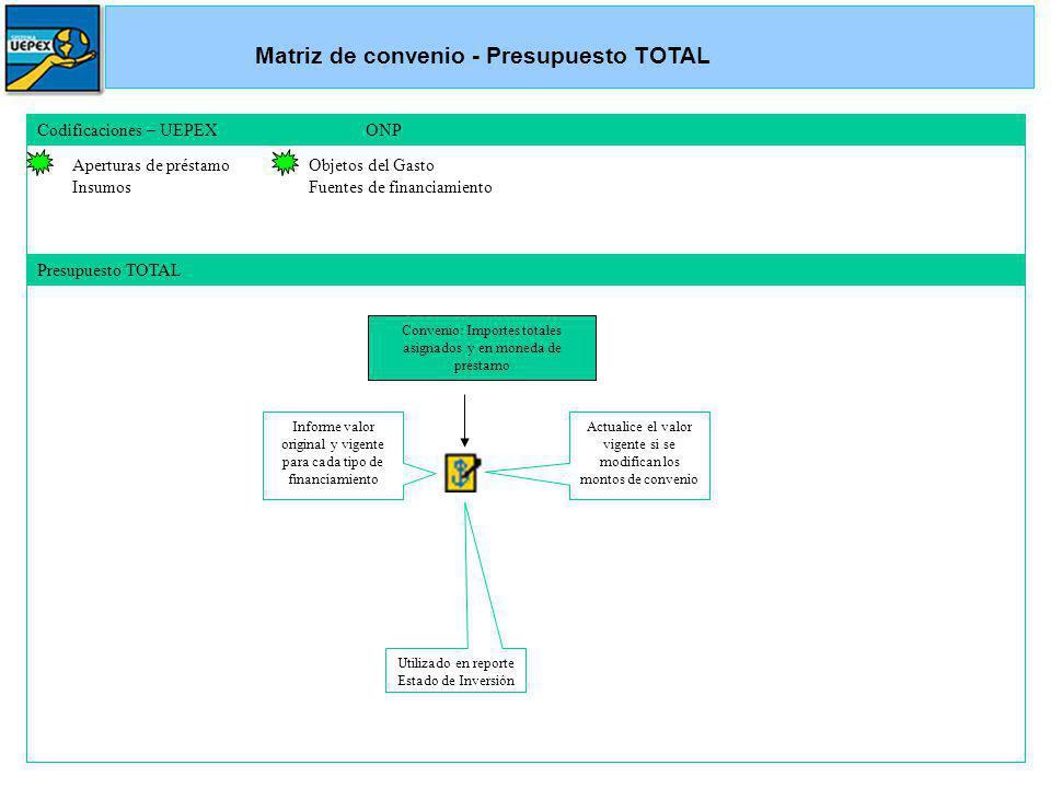 Codificaciones – UEPEX ONP Aperturas de préstamo Insumos Objetos del Gasto Fuentes de financiamiento Presupuesto TOTAL Convenio: Importes totales asig