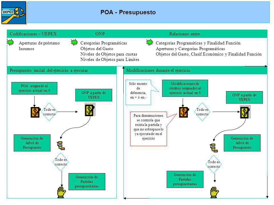 Codificaciones – UEPEX ONP Relaciones entre: Aperturas de préstamo Insumos Categorías Programáticas Objetos del Gasto Niveles de Objetos para cuotas N