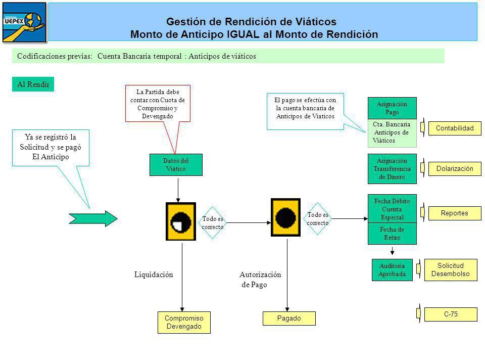 Codificaciones previas: Cuenta Bancaria temporal : Anticipos de viáticos Al Rendir Liquidación Compromiso Devengado Datos del Viático Pagado La Partid