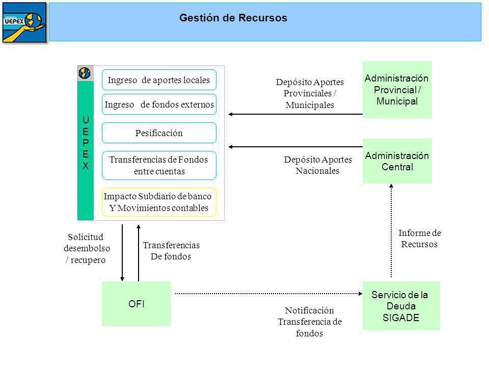 UEPEXUEPEX Gestión de Recursos Solicitud desembolso / recupero Transferencias De fondos Notificación Transferencia de fondos Administración Central In