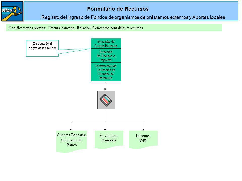 Selección de Cuenta Bancaria Cuentas Bancarias Subdiario de Banco Codificaciones previas: Cuenta bancaria, Relación Conceptos contables y recursos For