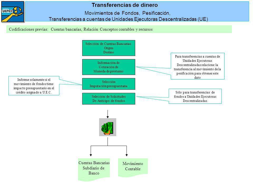 Selección de Cuentas Bancarias: Origen Destino Cuentas Bancarias Subdiario de Banco Codificaciones previas: Cuentas bancarias, Relación Conceptos cont