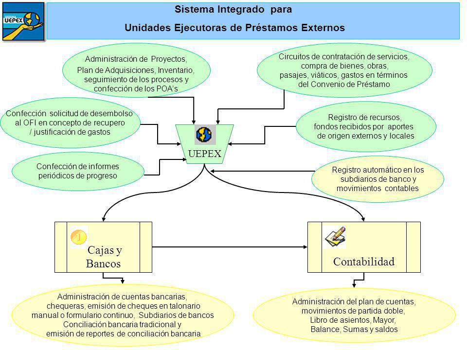 UEPEX Cajas y Bancos Contabilidad Sistema Integrado para Unidades Ejecutoras de Préstamos Externos Administración de Proyectos, Plan de Adquisiciones,