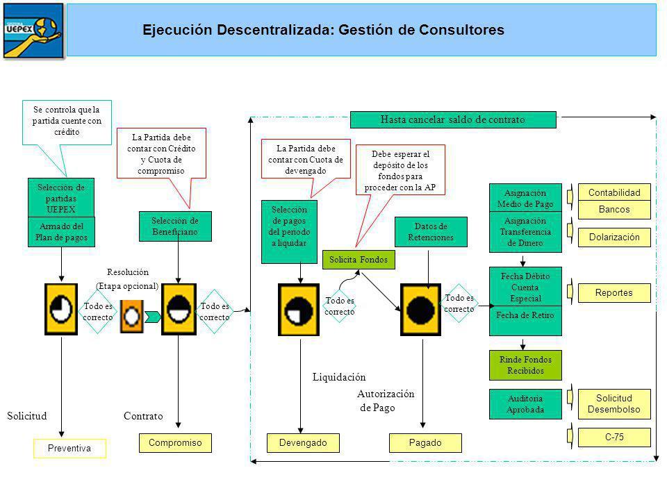 SolicitudContrato Compromiso Selección de partidas UEPEX Selección de Beneficiario Resolución (Etapa opcional) Armado del Plan de pagos Liquidación De