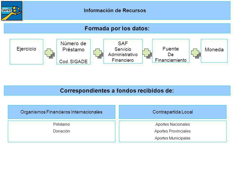 Información de Recursos Número de Préstamo Cod. SIGADE SAF Servicio Administrativo Financiero Fuente De Financiamiento Moneda Formada por los datos: E