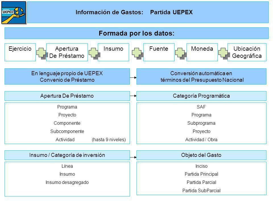 Información de Gastos: Partida UEPEX EjercicioApertura De Préstamo InsumoFuenteMonedaUbicación Geográfica Formada por los datos: En lenguaje propio de