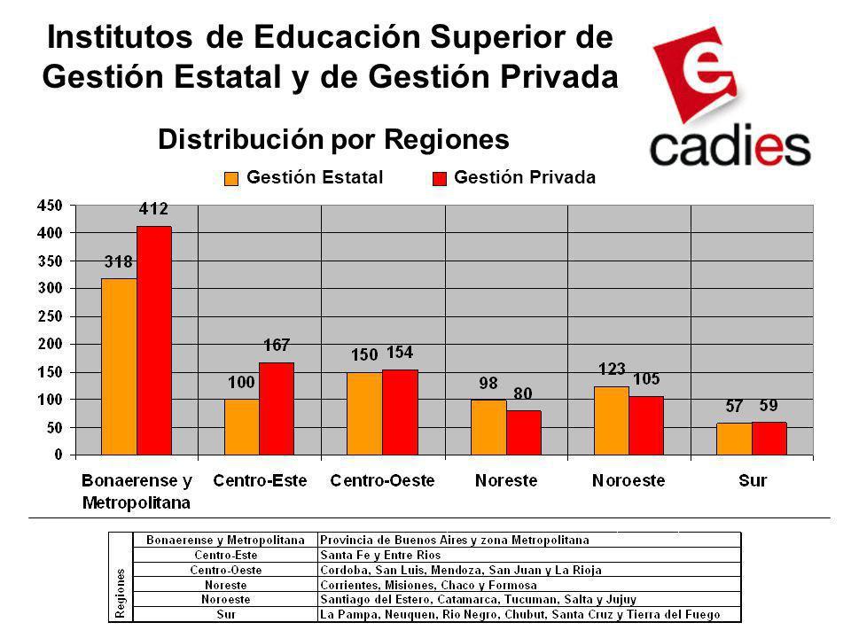 Institutos de Educación Superior de Gestión Estatal y de Gestión Privada Distribución por Regiones Gestión EstatalGestión Privada
