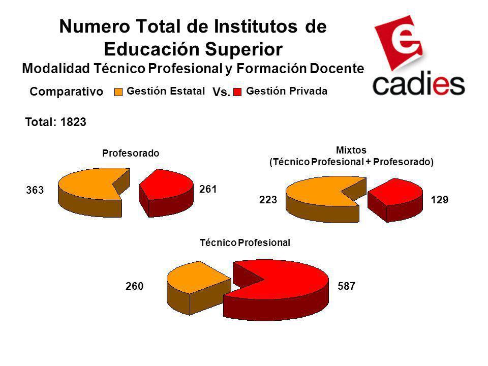 Numero Total de Institutos de Educación Superior Modalidad Técnico Profesional y Formación Docente Profesorado 363 261 Técnico Profesional 260587 Mixt