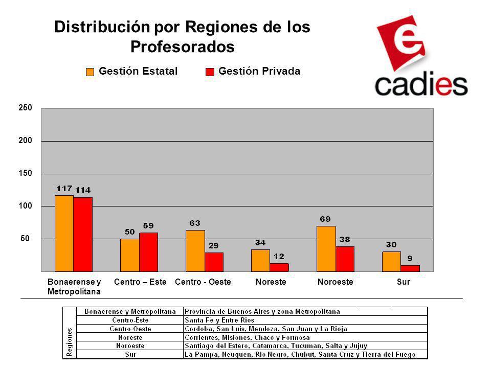 Distribución por Regiones de los Profesorados Gestión EstatalGestión Privada Bonaerense y Metropolitana Centro – EsteCentro - OesteNoresteNoroesteSur