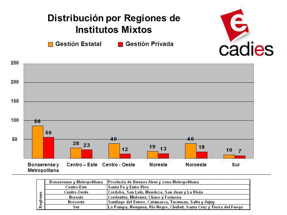 Distribución por Regiones de Institutos Mixtos Gestión EstatalGestión Privada Bonaerense y Metropolitana Centro – EsteCentro - OesteNoresteNoroesteSur