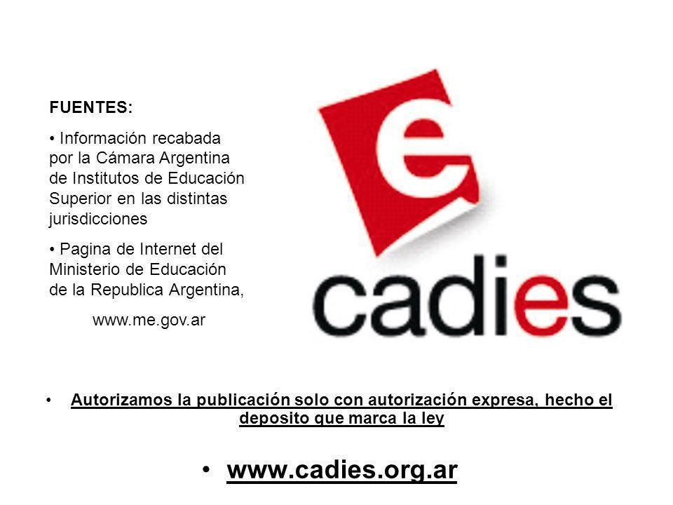 FUENTES: Información recabada por la Cámara Argentina de Institutos de Educación Superior en las distintas jurisdicciones Pagina de Internet del Minis
