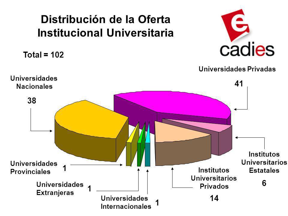 Distribución de la Oferta Institucional Universitaria 38 41 6 14 1 1 1 Universidades Nacionales Universidades Privadas Institutos Universitarios Estat