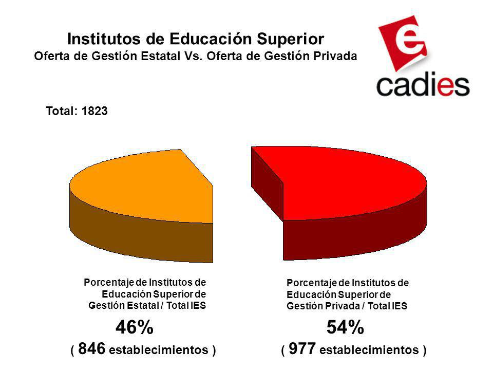 Institutos de Educación Superior Oferta de Gestión Estatal Vs.