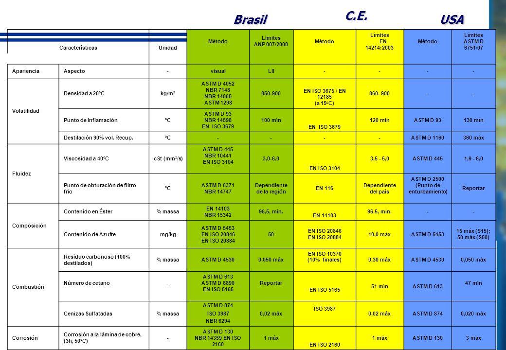 SUMMARY - TABLE Brasil CaracterísticasUnidad Método Límites ANP 007/2008 Método Límites EN 14214:2003 Método Límites ASTM D 6751/07 AparienciaAspecto-visualLII---- Volatilidad Densidad a 20°Ckg/m³ ASTM D 4052 NBR 7148 NBR 14065 ASTM 1298 850-900 EN ISO 3675 / EN 12185 (a 15 0 C) 860- 900-- Punto de InflamaciónºC ASTM D 93 NBR 14598 EN ISO 3679 100 mín EN ISO 3679 120 minASTM D 93130 mín Destilación 90% vol.