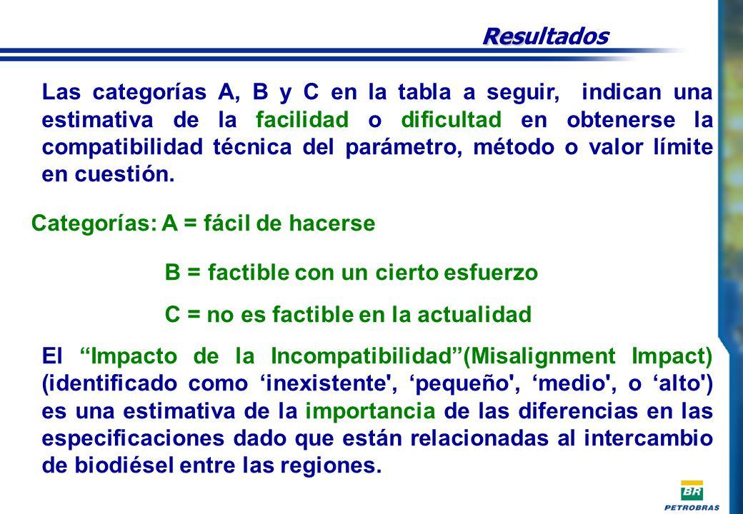 SUMMARY - TABLE Res Resultados Las categorías A, B y C en la tabla a seguir, indican una estimativa de la facilidad o dificultad en obtenerse la compatibilidad técnica del parámetro, método o valor límite en cuestión.