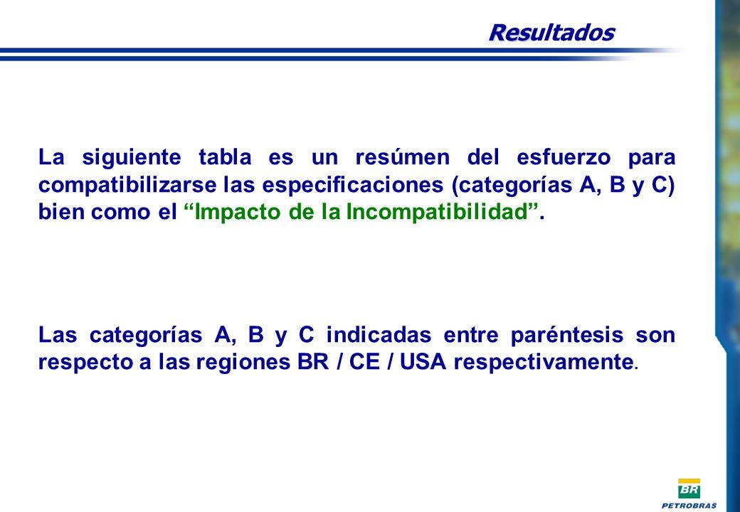 Res Resultados La siguiente tabla es un resúmen del esfuerzo para compatibilizarse las especificaciones (categorías A, B y C) bien como el Impacto de la Incompatibilidad.
