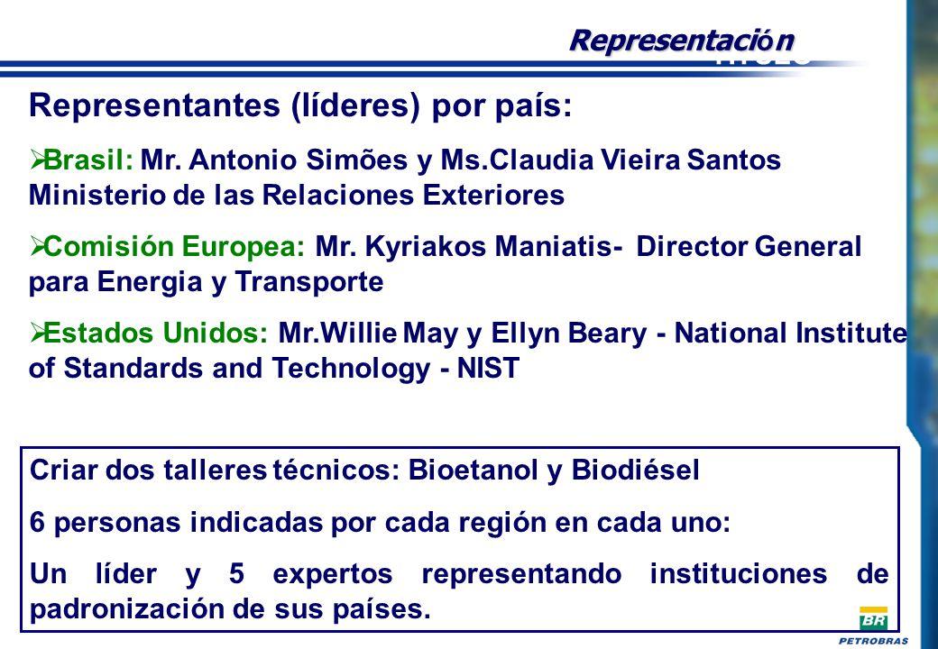 Representantes (líderes) por país: Brasil: Mr.