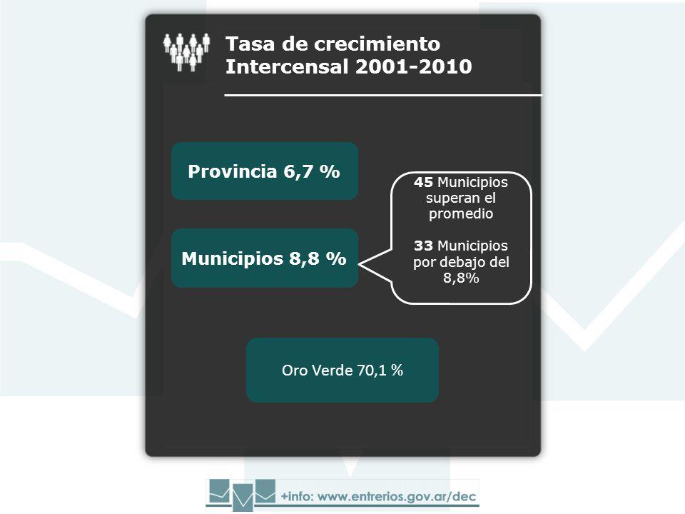 Municipios 8,8 % 45 Municipios superan el promedio 33 Municipios por debajo del 8,8% Provincia 6,7 % Tasa de crecimiento Intercensal 2001-2010 Oro Verde 70,1 %