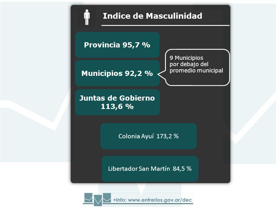 Juntas de Gobierno 113,6 % Provincia 95,7 % Municipios 92,2 % Indice de Masculinidad Juntas de Gobierno 113,6 % Colonia Ayuí 173,2 % 9 Municipios por debajo del promedio municipal Libertador San Martín 84,5 %