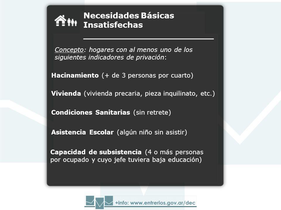 Necesidades Básicas Insatisfechas Concepto: hogares con al menos uno de los siguientes indicadores de privación: Hacinamiento (+ de 3 personas por cua