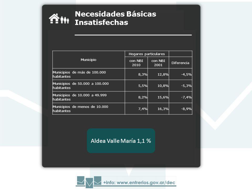 Necesidades Básicas Insatisfechas Aldea Valle María 1,1 % Municipio Hogares particulares con NBI 2010 con NBI 2001 Diferencia Municipios de más de 100.000 habitantes 8,3%12,8%-4,5% Municipios de 50.000 a 100.000 habitantes 5,5%10,8%-5,3% Municipios de 10.000 a 49.999 habitantes 8,2%15,6%-7,4% Municipios de menos de 10.000 habitantes 7,4%16,3%-8,9%