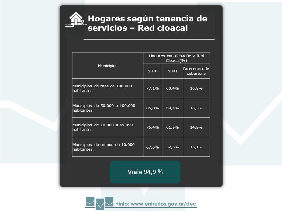 Hogares según tenencia de servicios – Red cloacal Municipios Hogares con desagüe a Red Cloacal(%) 20102001 Diferencia de cobertura Municipios de más de 100.000 habitantes 77,1%60,4%16,8% Municipios de 50.000 a 100.000 habitantes 85,8%69,4%16,3% Municipios de 10.000 a 49.999 habitantes 76,4%61,5%14,9% Municipios de menos de 10.000 habitantes 67,6%52,6%15,1% Viale 94,9 %