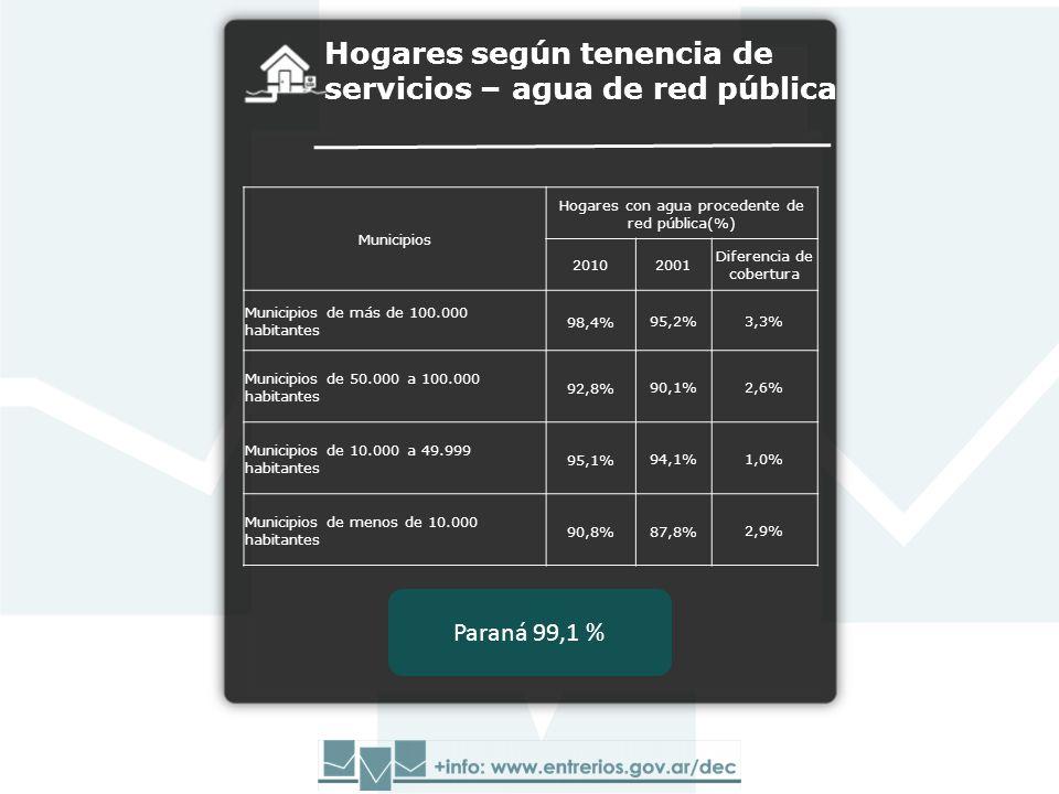 Hogares según tenencia de servicios – agua de red pública Municipios Hogares con agua procedente de red pública(%) 20102001 Diferencia de cobertura Municipios de más de 100.000 habitantes 98,4%95,2%3,3% Municipios de 50.000 a 100.000 habitantes 92,8%90,1%2,6% Municipios de 10.000 a 49.999 habitantes 95,1%94,1%1,0% Municipios de menos de 10.000 habitantes 90,8%87,8%2,9% Paraná 99,1 %