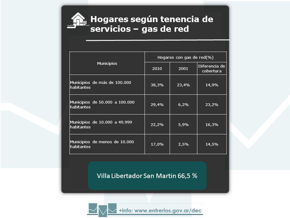 Hogares según tenencia de servicios – gas de red Municipios Hogares con gas de red(%) 20102001 Diferencia de cobertura Municipios de más de 100.000 habitantes 38,3%23,4%14,9% Municipios de 50.000 a 100.000 habitantes 29,4%6,2%23,2% Municipios de 10.000 a 49.999 habitantes 22,2%5,9%16,3% Municipios de menos de 10.000 habitantes 17,0%2,5%14,5% Villa Libertador San Martin 66,5 %