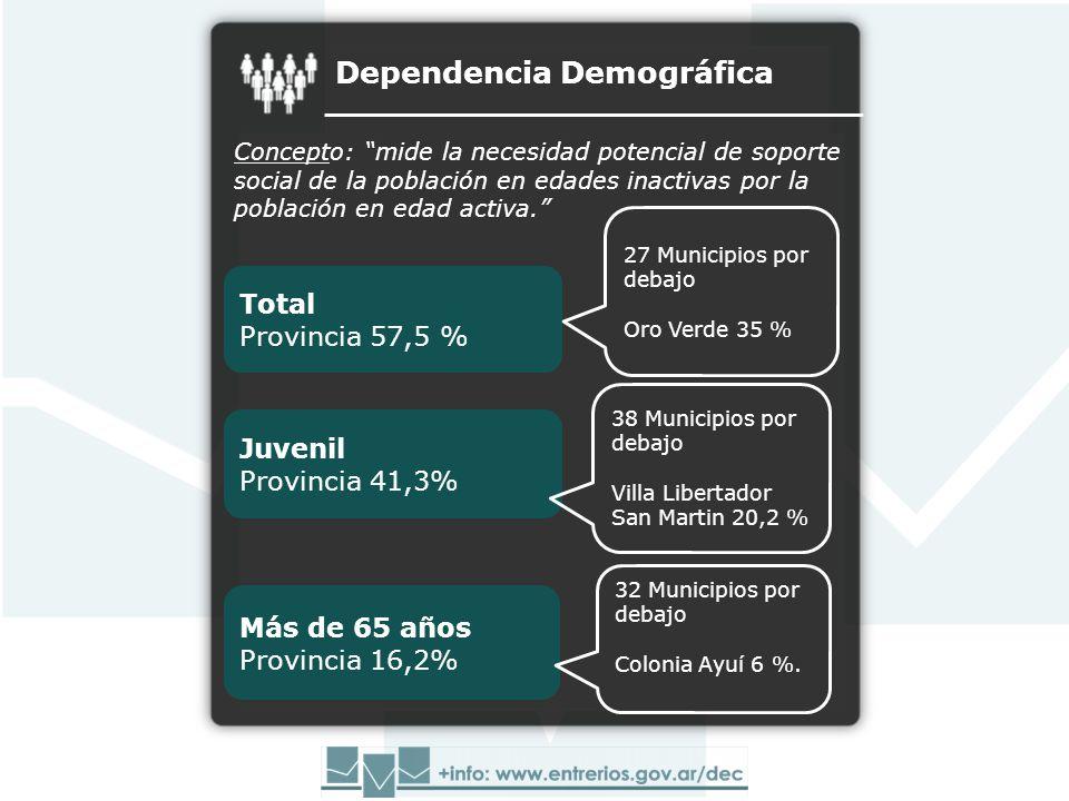 Dependencia Demográfica Concepto: mide la necesidad potencial de soporte social de la población en edades inactivas por la población en edad activa.